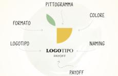 Come avviene la creazione di un logotipo?